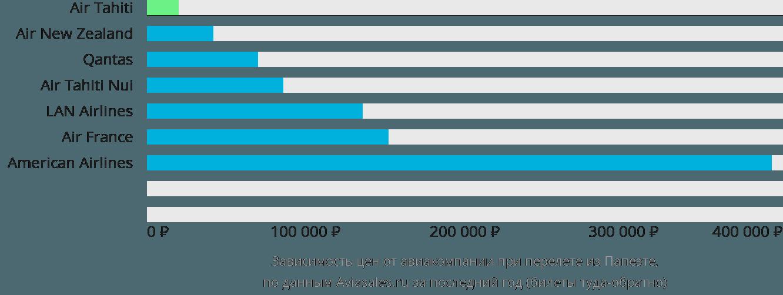 Динамика цен в зависимости от авиакомпании, совершающей перелет из Папеэте