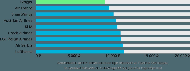 Динамика цен в зависимости от авиакомпании, совершающей перелет из Праги в Амстердам