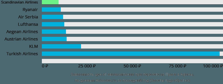 Динамика цен в зависимости от авиакомпании, совершающей перелет из Праги в Афины