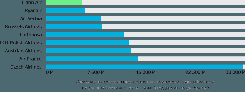 Динамика цен в зависимости от авиакомпании, совершающей перелет из Праги в Бельгию