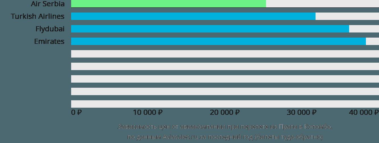 Динамика цен в зависимости от авиакомпании, совершающей перелет из Праги в Коломбо