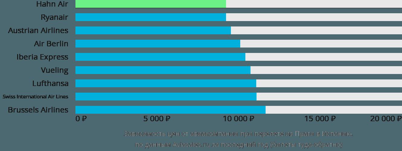 Динамика цен в зависимости от авиакомпании, совершающей перелет из Праги в Испанию