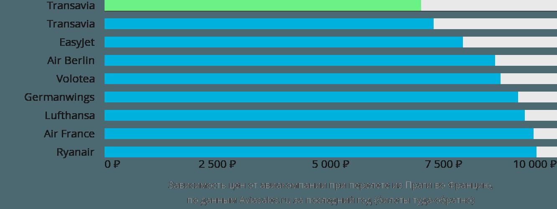 Динамика цен в зависимости от авиакомпании, совершающей перелёт из Праги во Францию