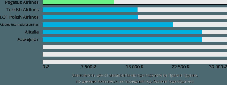 Динамика цен в зависимости от авиакомпании, совершающей перелёт из Праги в Грузию