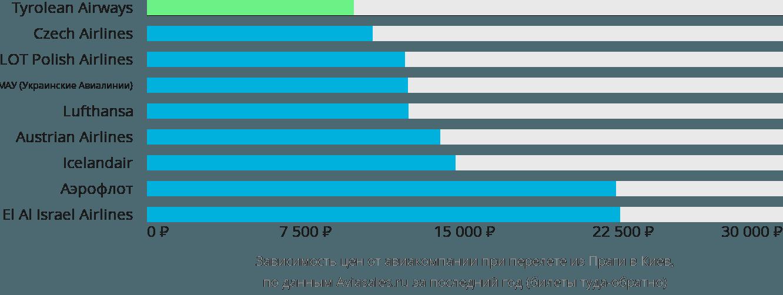 Динамика цен в зависимости от авиакомпании, совершающей перелет из Праги в Киев