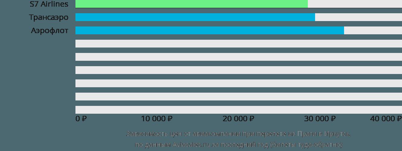 Динамика цен в зависимости от авиакомпании, совершающей перелет из Праги в Иркутск