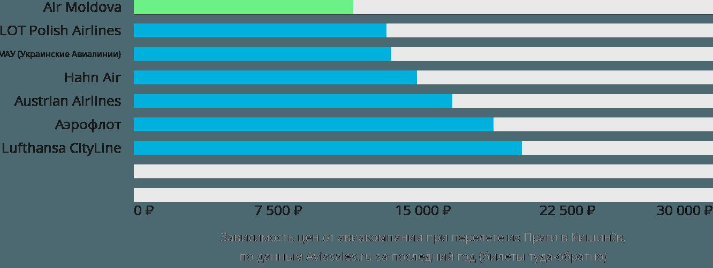 Динамика цен в зависимости от авиакомпании, совершающей перелет из Праги в Кишинёв