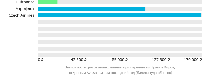 Динамика цен в зависимости от авиакомпании, совершающей перелет из Праги в Киров
