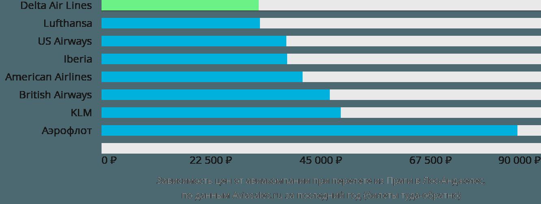 Динамика цен в зависимости от авиакомпании, совершающей перелет из Праги в Лос-Анджелес