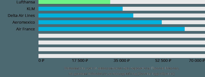 Динамика цен в зависимости от авиакомпании, совершающей перелет из Праги в Мексику