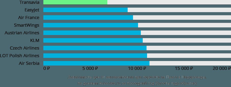 Динамика цен в зависимости от авиакомпании, совершающей перелет из Праги в Нидерланды