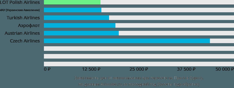 Динамика цен в зависимости от авиакомпании, совершающей перелет из Праги в Одессу