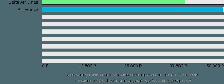 Динамика цен в зависимости от авиакомпании, совершающей перелет из Праги в Пунта-Кану
