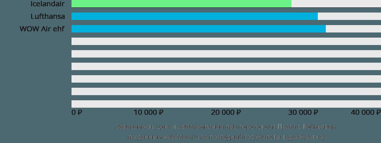 Динамика цен в зависимости от авиакомпании, совершающей перелет из Праги в Рейкьявик