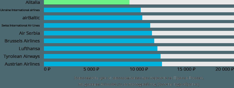 Динамика цен в зависимости от авиакомпании, совершающей перелёт из Праги в Россию