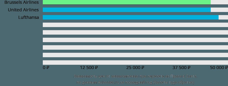 Динамика цен в зависимости от авиакомпании, совершающей перелет из Праги в Сиэтл