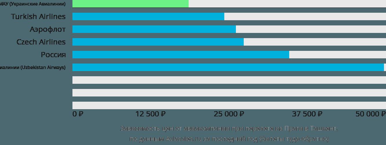 Динамика цен в зависимости от авиакомпании, совершающей перелет из Праги в Ташкент
