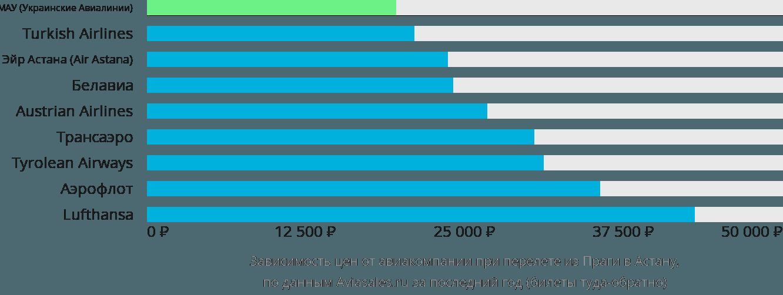 Динамика цен в зависимости от авиакомпании, совершающей перелет из Праги в Астану
