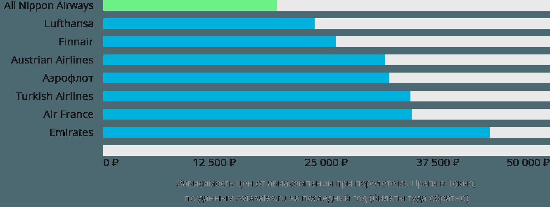 Динамика цен в зависимости от авиакомпании, совершающей перелет из Праги в Токио