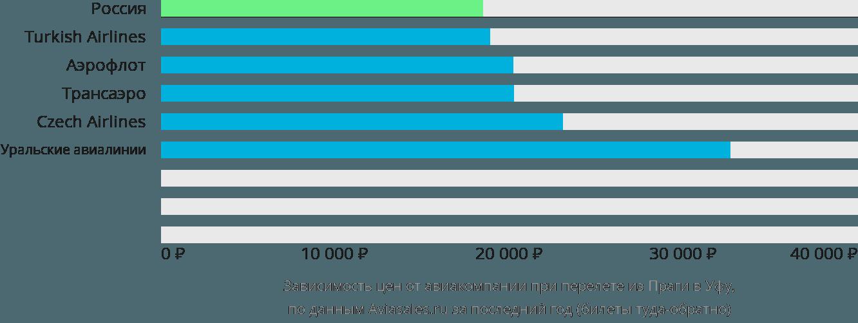Динамика цен в зависимости от авиакомпании, совершающей перелет из Праги в Уфу