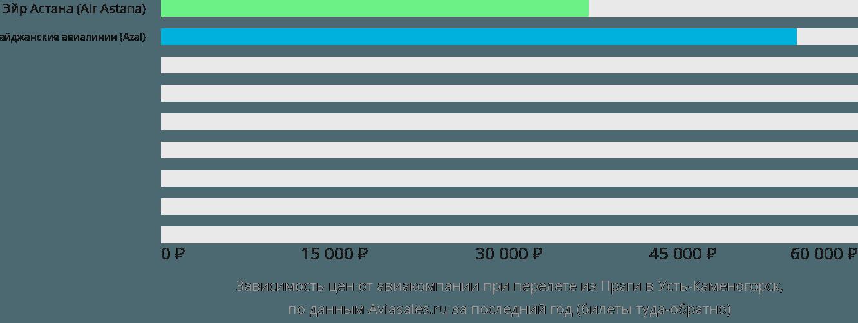 Динамика цен в зависимости от авиакомпании, совершающей перелет из Праги в Усть-Каменогорск