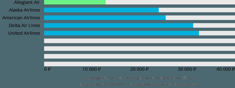 Динамика цен в зависимости от авиакомпании, совершающей перелет из Паско