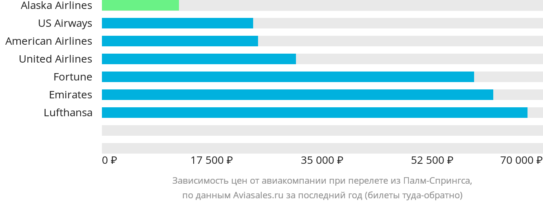 Динамика цен в зависимости от авиакомпании, совершающей перелет из Палм-Спрингса