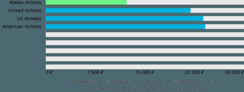 Динамика цен в зависимости от авиакомпании, совершающей перелёт из Палм-Спрингс в США