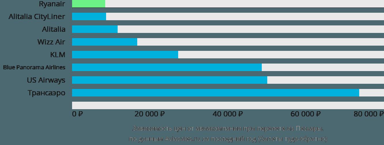 Динамика цен в зависимости от авиакомпании, совершающей перелет из Пескары