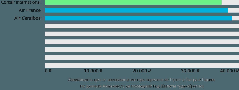 Динамика цен в зависимости от авиакомпании, совершающей перелет из Пуэнт-а-Питра в Париж