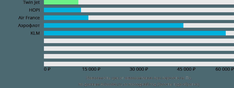 Динамика цен в зависимости от авиакомпании, совершающей перелет из По