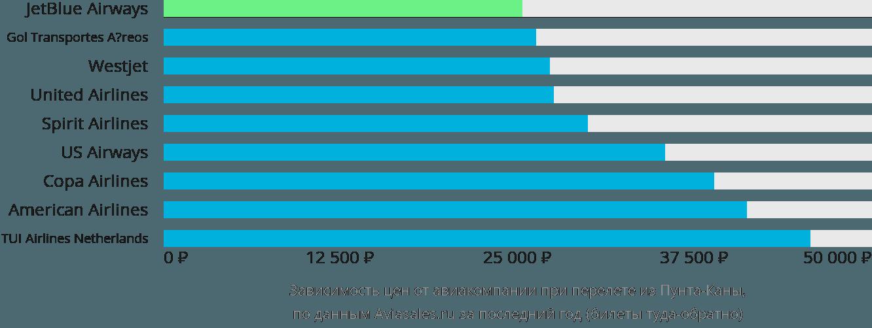 Динамика цен в зависимости от авиакомпании, совершающей перелет из Пунта-Каны
