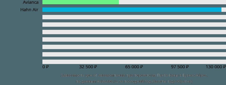 Динамика цен в зависимости от авиакомпании, совершающей перелет из Пунта-Каны в Буэнос-Айрес