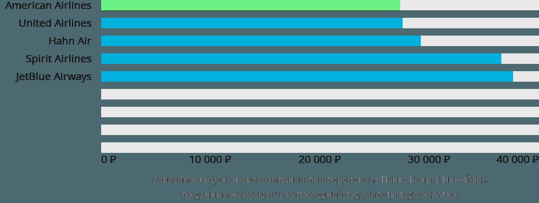 Динамика цен в зависимости от авиакомпании, совершающей перелет из Пунта-Каны в Нью-Йорк