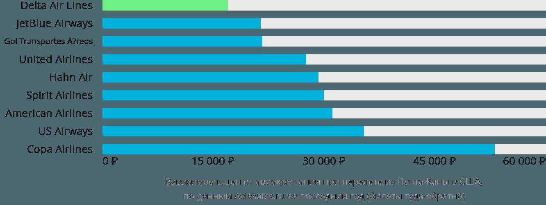 Динамика цен в зависимости от авиакомпании, совершающей перелет из Пунта-Каны в США