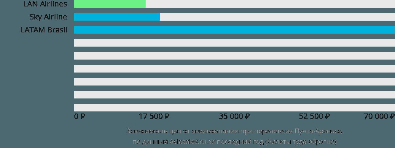 Динамика цен в зависимости от авиакомпании, совершающей перелет из Пунта-Аренаса