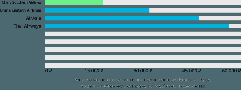 Динамика цен в зависимости от авиакомпании, совершающей перелет из Пусана на Пхукет