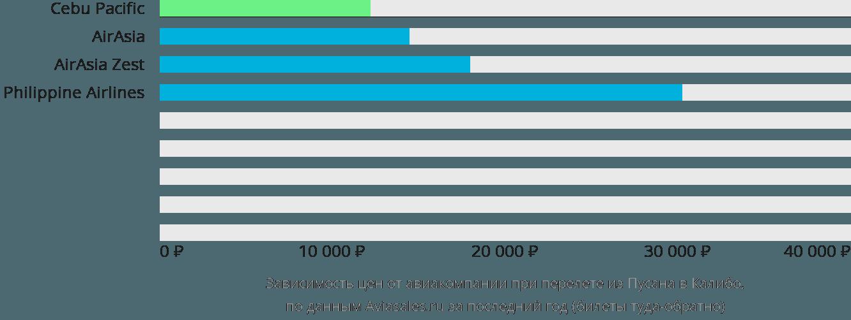 Динамика цен в зависимости от авиакомпании, совершающей перелет из Пусана в Калибо