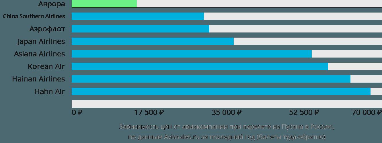 Динамика цен в зависимости от авиакомпании, совершающей перелёт из Пусана в Россию