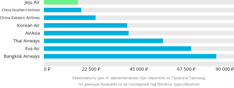 Динамика цен в зависимости от авиакомпании, совершающей перелет из Пусана в Таиланд