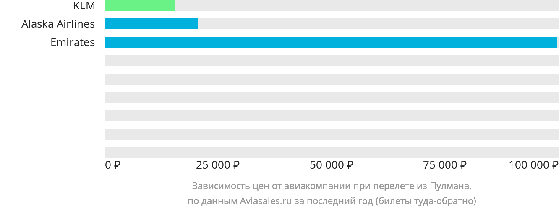 Динамика цен в зависимости от авиакомпании, совершающей перелет из Пулмана