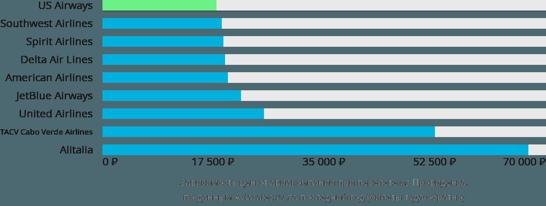 Динамика цен в зависимости от авиакомпании, совершающей перелет из Провиденса