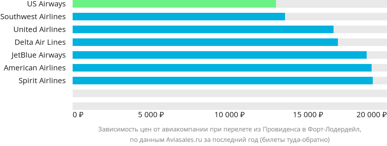 Динамика цен в зависимости от авиакомпании, совершающей перелет из Провиденса в Форт-Лодердейл