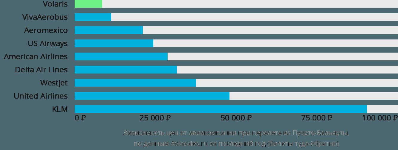 Динамика цен в зависимости от авиакомпании, совершающей перелет из Пуэрто-Вальярты