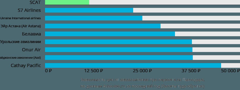 Динамика цен в зависимости от авиакомпании, совершающей перелет из Павлодара