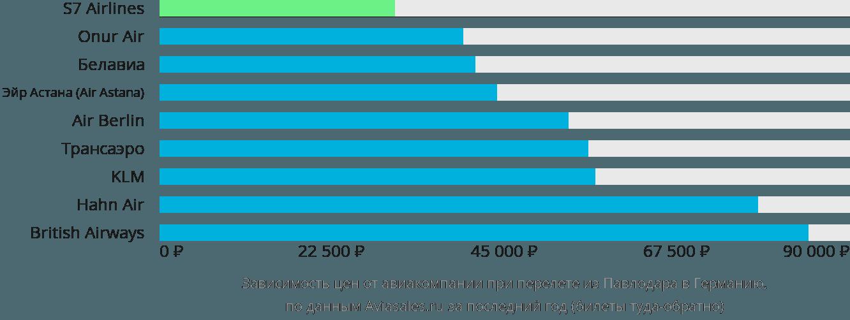 Динамика цен в зависимости от авиакомпании, совершающей перелет из Павлодара в Германию