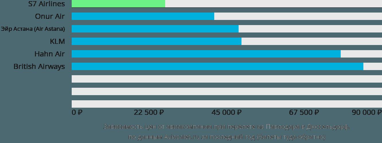 Динамика цен в зависимости от авиакомпании, совершающей перелет из Павлодара в Дюссельдорф