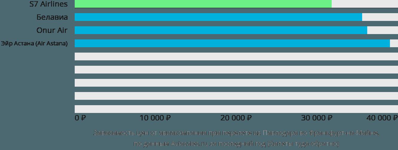 Динамика цен в зависимости от авиакомпании, совершающей перелет из Павлодара во Франкфурт-на-Майне