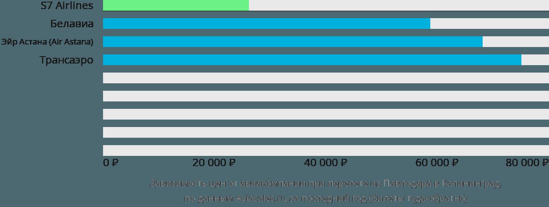 Динамика цен в зависимости от авиакомпании, совершающей перелет из Павлодара в Калининград