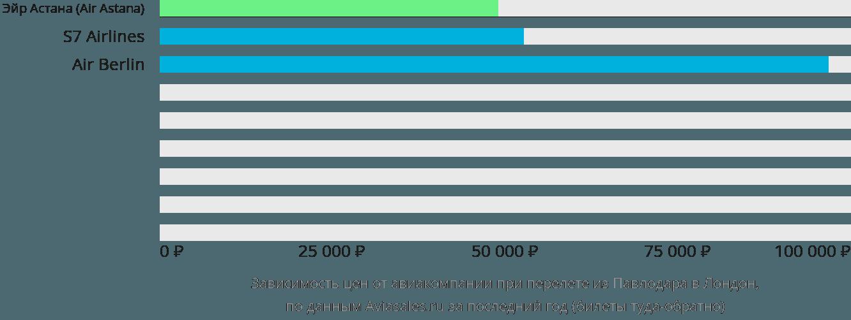 Динамика цен в зависимости от авиакомпании, совершающей перелет из Павлодара в Лондон